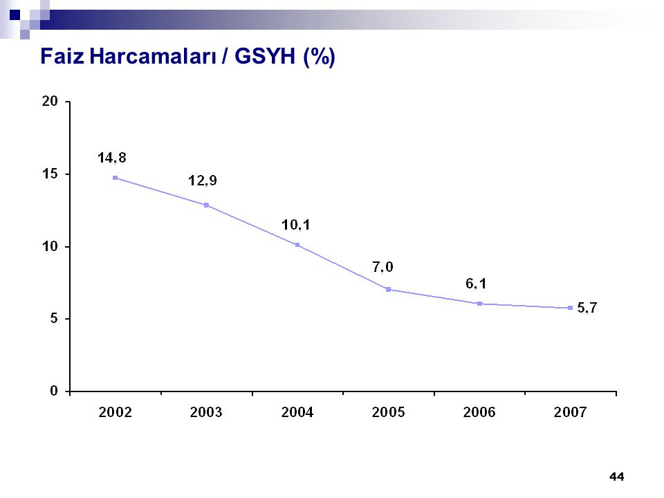 44 Faiz Harcamaları / GSYH (%)