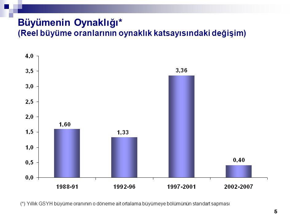 5 Büyümenin Oynaklığı* (Reel büyüme oranlarının oynaklık katsayısındaki değişim) (*) Yıllık GSYH büyüme oranının o döneme ait ortalama büyümeye bölümünün standart sapması