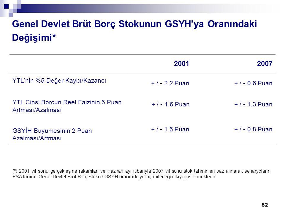 52 Genel Devlet Brüt Borç Stokunun GSYH'ya Oranındaki Değişimi* 20012007 YTL'nin %5 Değer Kaybı/Kazancı + / - 2.2 Puan+ / - 0.6 Puan YTL Cinsi Borcun Reel Faizinin 5 Puan Artması/Azalması + / - 1.6 Puan+ / - 1.3 Puan GSYİH Büyümesinin 2 Puan Azalması/Artması + / - 1.5 Puan+ / - 0.8 Puan (*) 2001 yıl sonu gerçekleşme rakamları ve Haziran ayı itibarıyla 2007 yıl sonu stok tahminleri baz alınarak senaryoların ESA tanımlı Genel Devlet Brüt Borç Stoku / GSYH oranında yol açabileceği etkiyi göstermektedir.