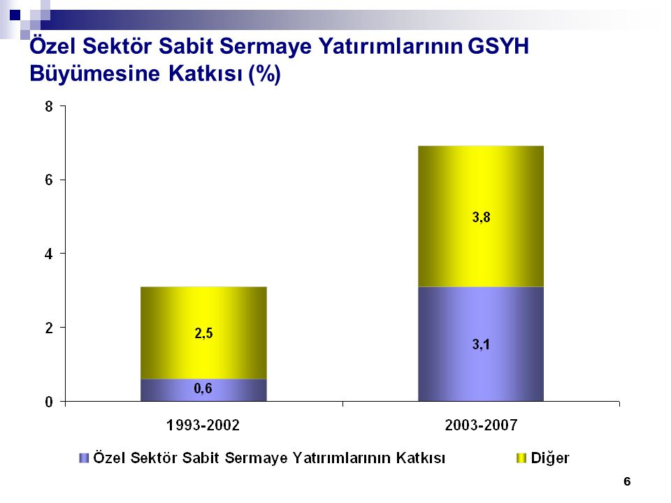 6 Özel Sektör Sabit Sermaye Yatırımlarının GSYH Büyümesine Katkısı (%)