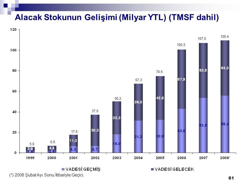 61 Alacak Stokunun Gelişimi (Milyar YTL) (TMSF dahil) (*) 2008 Şubat Ayı Sonu İtibariyle Geçici.