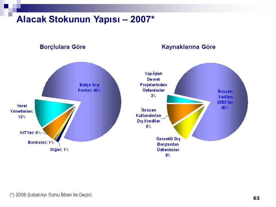 63 Alacak Stokunun Yapısı – 2007* Borçlulara GöreKaynaklarına Göre (*) 2008 Şubat Ayı Sonu İtibarı ile Geçici.