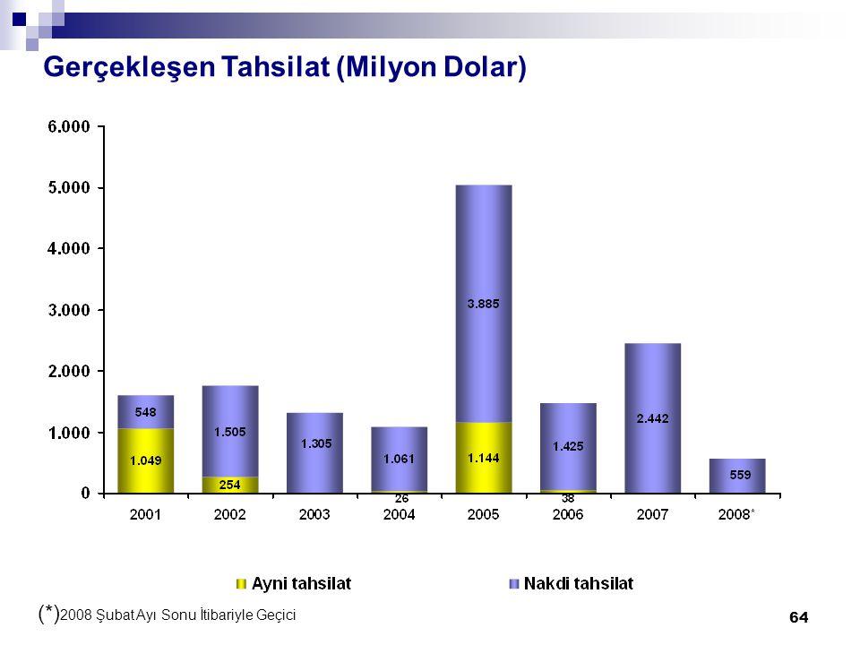 64 Gerçekleşen Tahsilat (Milyon Dolar) (*) 2008 Şubat Ayı Sonu İtibariyle Geçici