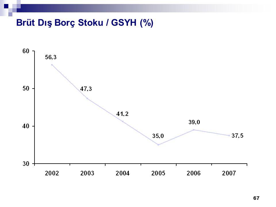 67 Brüt Dış Borç Stoku / GSYH (%)