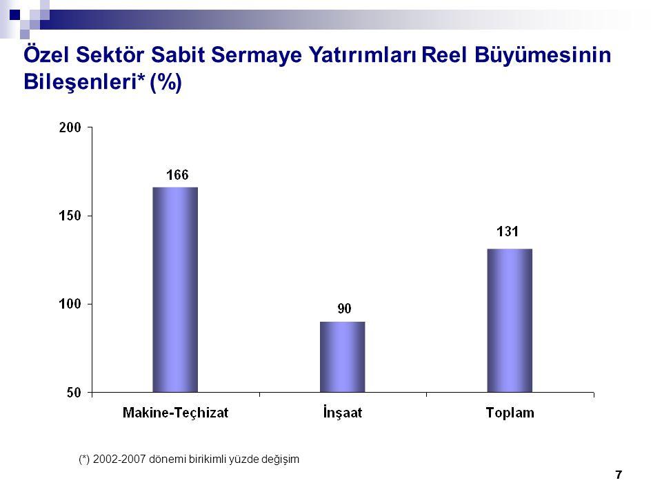 7 Özel Sektör Sabit Sermaye Yatırımları Reel Büyümesinin Bileşenleri* (%) (*) 2002-2007 dönemi birikimli yüzde değişim