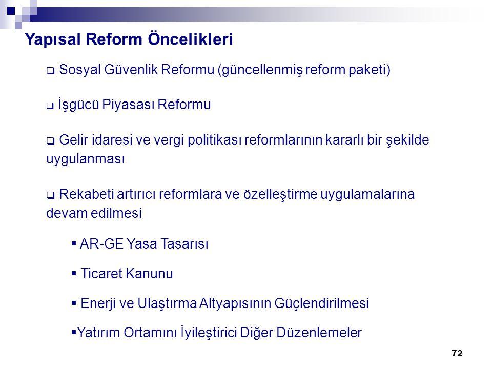 72 Yapısal Reform Öncelikleri  Sosyal Güvenlik Reformu (güncellenmiş reform paketi)  İşgücü Piyasası Reformu  Gelir idaresi ve vergi politikası reformlarının kararlı bir şekilde uygulanması  Rekabeti artırıcı reformlara ve özelleştirme uygulamalarına devam edilmesi  AR-GE Yasa Tasarısı  Ticaret Kanunu  Enerji ve Ulaştırma Altyapısının Güçlendirilmesi  Yatırım Ortamını İyileştirici Diğer Düzenlemeler