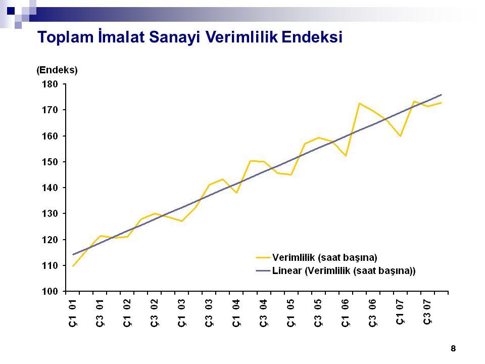 39 Toplam Kamu Net Borç Stoku (Milyar YTL) 200220032004200520062007 I.