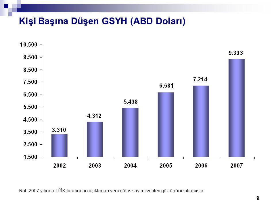 9 Kişi Başına Düşen GSYH (ABD Doları) Not: 2007 yılında TÜİK tarafından açıklanan yeni nüfus sayımı verileri göz önüne alınmıştır.