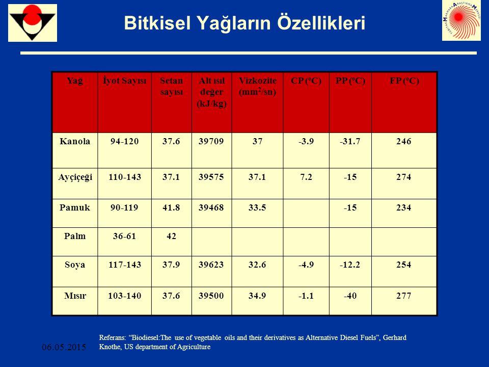 06.05.2015 Bitkisel Yağların Özellikleri Referans: AGQM/UFOP Yağİyot SayısıSetan sayısı Alt ısıl değer (kJ/kg) Vizkozite (mm 2 /sn) CP ( o C)PP ( o C)