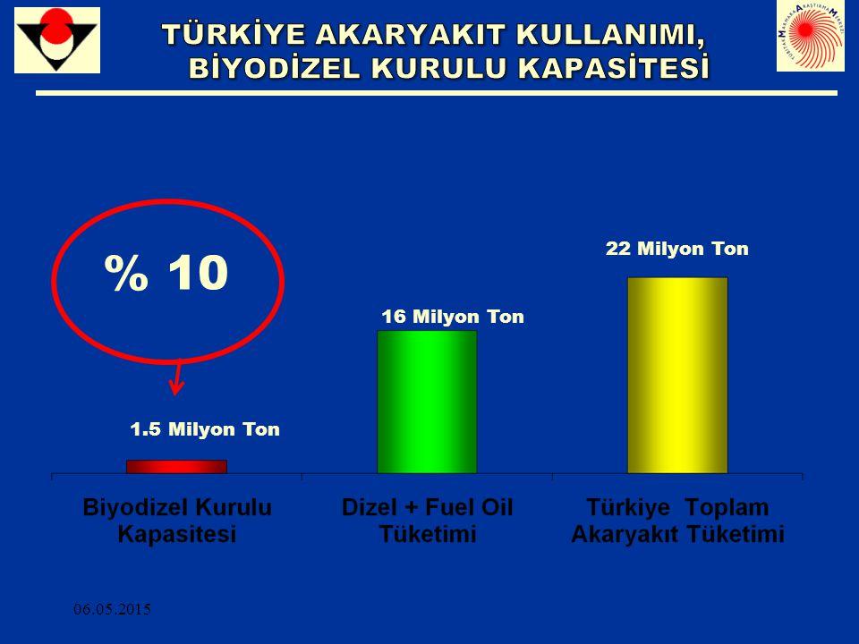 % 10 1.5 Milyon Ton 16 Milyon Ton 22 Milyon Ton