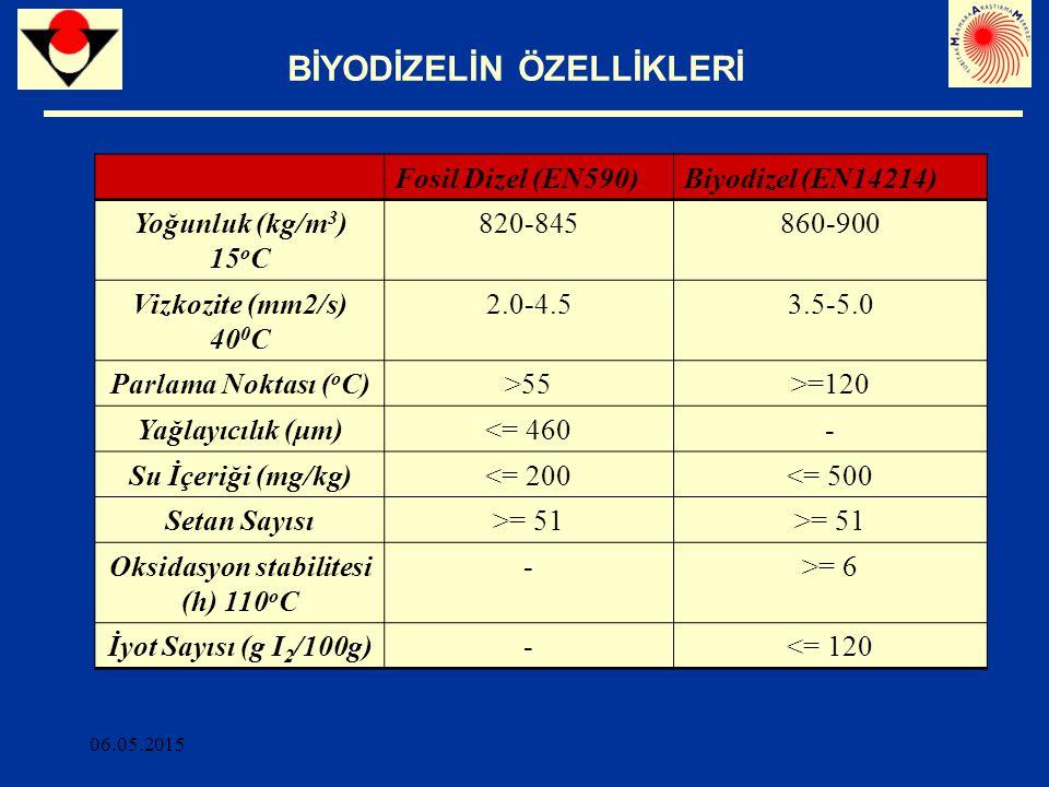 06.05.2015 BİYODİZELİN ÖZELLİKLERİ Fosil Dizel (EN590)Biyodizel (EN14214) Yoğunluk (kg/m 3 ) 15 o C 820-845860-900 Vizkozite (mm2/s) 40 0 C 2.0-4.53.5