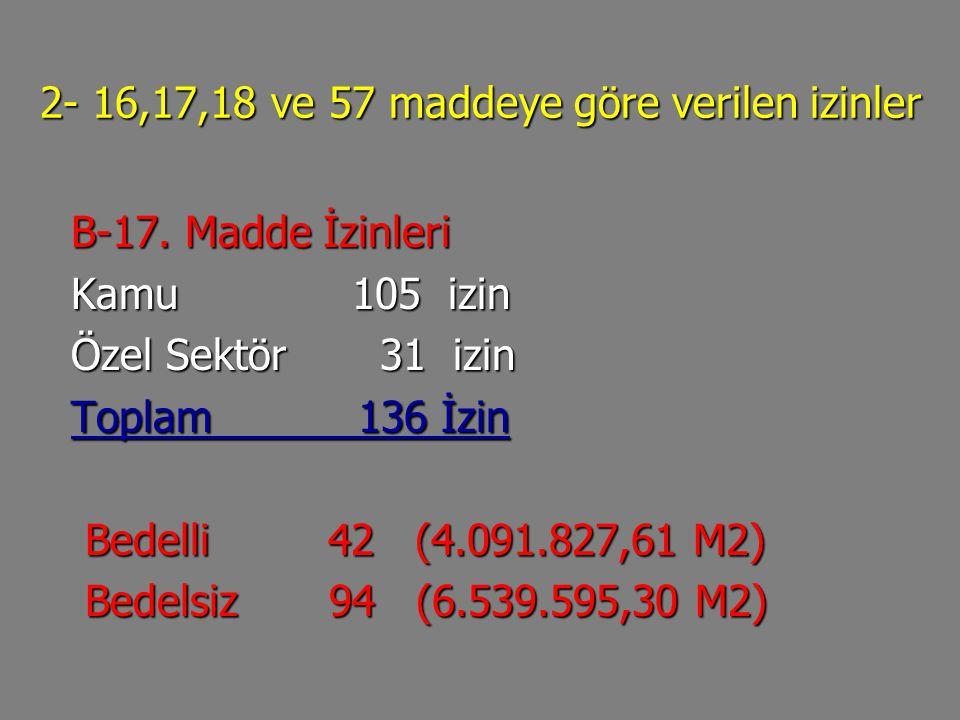 2- 16,17,18 ve 57 maddeye göre verilen izinler B-17. Madde İzinleri B-17. Madde İzinleri Kamu 105 izin Kamu 105 izin Özel Sektör 31 izin Özel Sektör 3