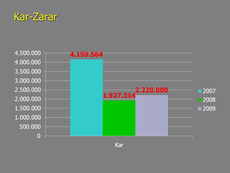 Kar-Zarar