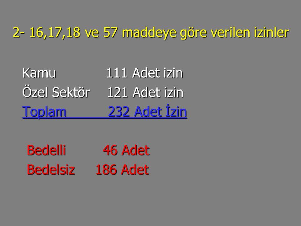 2- 16,17,18 ve 57 maddeye göre verilen izinler Kamu 111 Adet izin Kamu 111 Adet izin Özel Sektör 121 Adet izin Özel Sektör 121 Adet izin Toplam 232 Ad