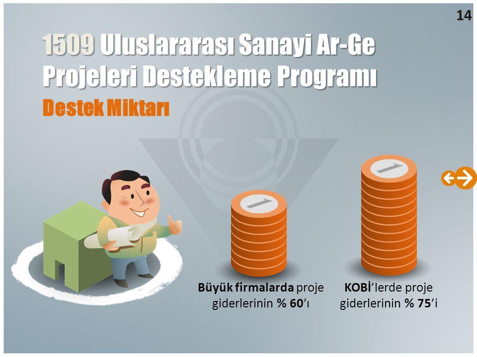 Destek Miktarı 1509 Uluslararası Sanayi Ar-Ge Projeleri Destekleme Programı Büyük firmalarda proje giderlerinin % 60'ı KOBİ'lerde proje giderlerinin % 75'i 14