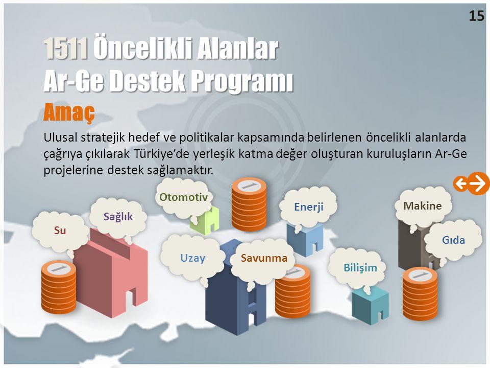 Amaç Ulusal stratejik hedef ve politikalar kapsamında belirlenen öncelikli alanlarda çağrıya çıkılarak Türkiye'de yerleşik katma değer oluşturan kuruluşların Ar-Ge projelerine destek sağlamaktır.