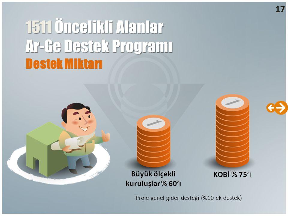 Destek Miktarı Büyük ölçekli kuruluşlar % 60'ı KOBİ % 75'i Proje genel gider desteği (%10 ek destek) 17 1511 Öncelikli Alanlar Ar-Ge Destek Programı