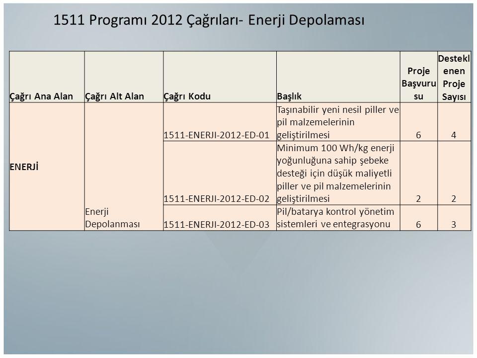 1511 Programı 2012 Çağrıları- Enerji Depolaması Çağrı Ana AlanÇağrı Alt AlanÇağrı KoduBaşlık Proje Başvuru su Destekl enen Proje Sayısı ENERJİ Enerji Depolanması 1511-ENERJI-2012-ED-01 Taşınabilir yeni nesil piller ve pil malzemelerinin geliştirilmesi64 1511-ENERJI-2012-ED-02 Minimum 100 Wh/kg enerji yoğunluğuna sahip şebeke desteği için düşük maliyetli piller ve pil malzemelerinin geliştirilmesi22 1511-ENERJI-2012-ED-03 Pil/batarya kontrol yönetim sistemleri ve entegrasyonu63