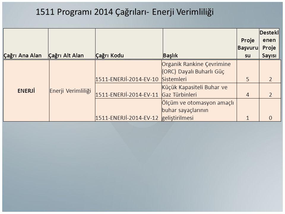 1511 Programı 2014 Çağrıları- Enerji Verimliliği ENERJİEnerji Verimliliği 1511-ENERJİ-2014-EV-10 Organik Rankine Çevrimine (ORC) Dayalı Buharlı Güç Sistemleri5 2 1511-ENERJİ-2014-EV-11 Küçük Kapasiteli Buhar ve Gaz Türbinleri4 2 1511-ENERJİ-2014-EV-12 Ölçüm ve otomasyon amaçlı buhar sayaçlarının geliştirilmesi1 0 Çağrı Ana AlanÇağrı Alt AlanÇağrı KoduBaşlık Proje Başvuru su Destekl enen Proje Sayısı
