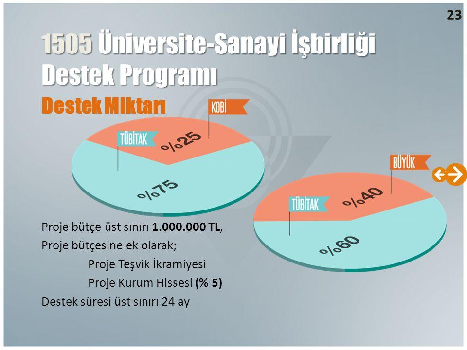 Destek Miktarı 1505 Üniversite-Sanayi İşbirliği Destek Programı 23 Proje bütçe üst sınırı 1.000.000 TL, Proje bütçesine ek olarak; Proje Teşvik İkramiyesi Proje Kurum Hissesi (% 5) Destek süresi üst sınırı 24 ay