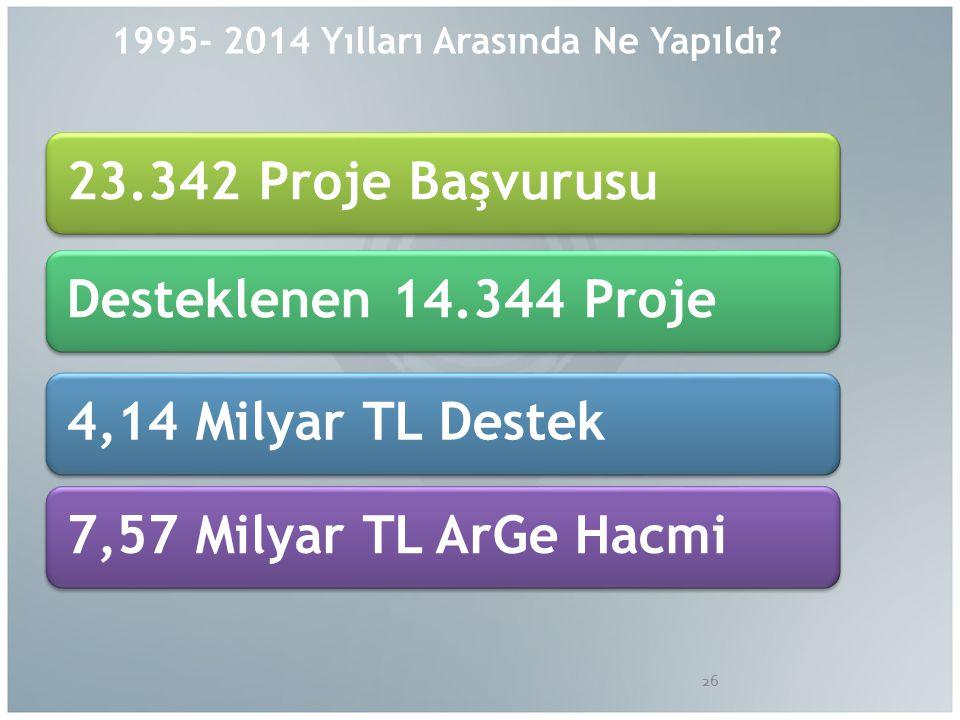 1995- 2014 Yılları Arasında Ne Yapıldı.