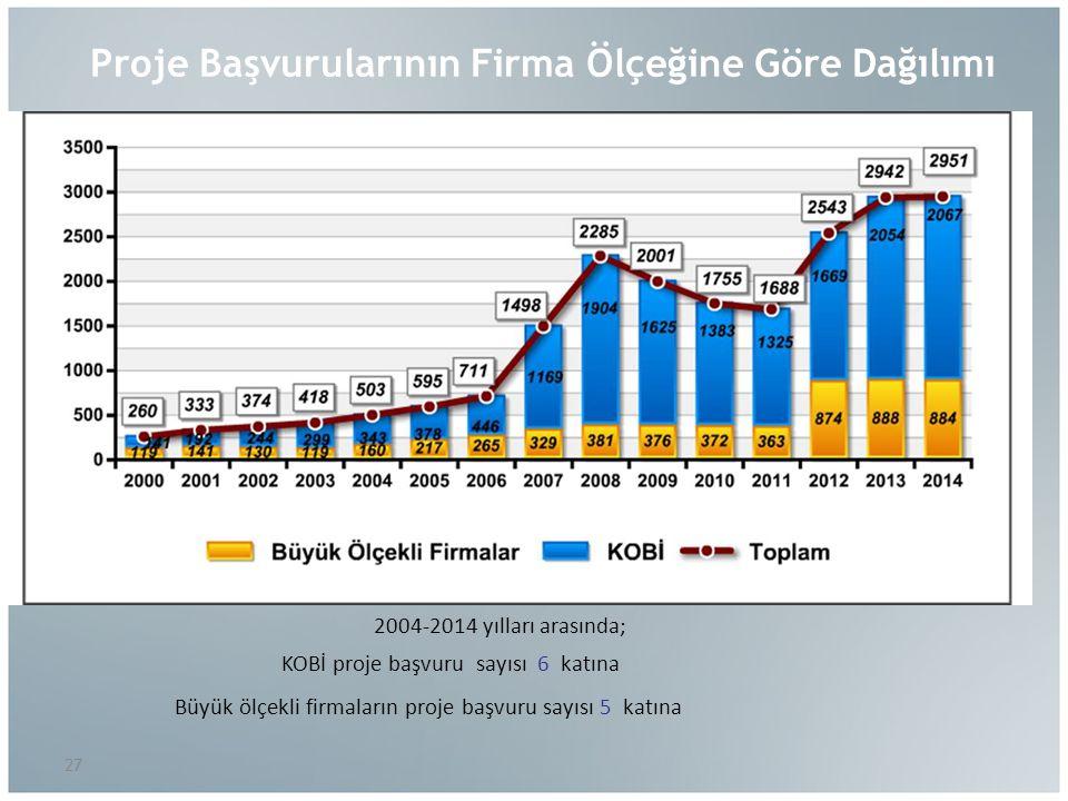 Proje Başvurularının Firma Ölçeğine Göre Dağılımı %70 2004-2014 yılları arasında; KOBİ proje başvuru sayısı 6 katına Büyük ölçekli firmaların proje başvuru sayısı 5 katına %70 27 %66