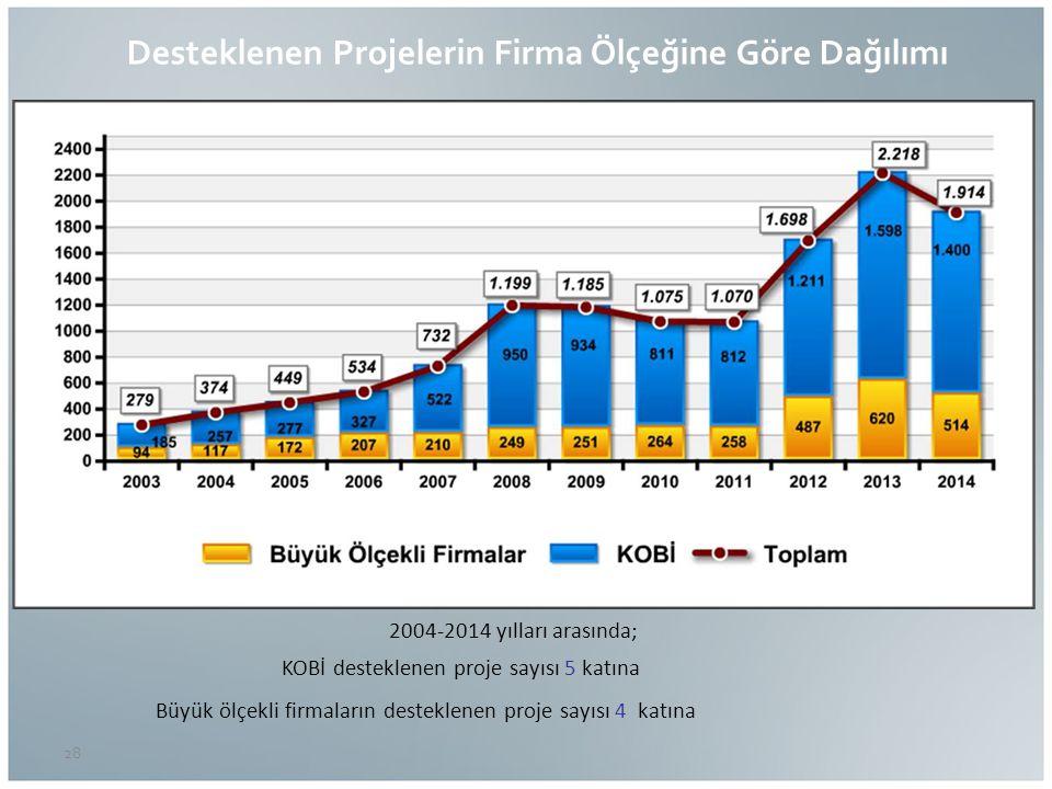 28 Desteklenen Projelerin Firma Ölçeğine Göre Dağılımı 2004-2014 yılları arasında; KOBİ desteklenen proje sayısı 5 katına Büyük ölçekli firmaların desteklenen proje sayısı 4 katına %71 %72 %73