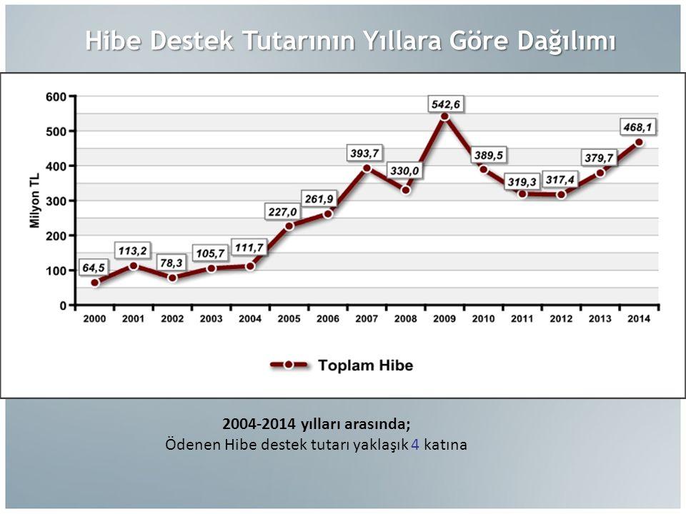 Hibe Destek Tutarının Yıllara Göre Dağılımı 2004-2014 yılları arasında; Ödenen Hibe destek tutarı yaklaşık 4 katına %61 %59 %58 %55 %47 %46 %40 %63