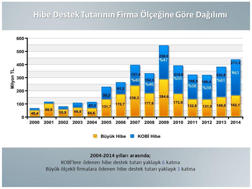 Hibe Destek Tutarının Firma Ölçeğine Göre Dağılımı Hibe Destek Tutarının Firma Ölçeğine Göre Dağılımı 2004-2014 yılları arasında; KOBİ'lere ödenen hibe destek tutarı yaklaşık 6 katına Büyük ölçekli firmalara ödenen hibe destek tutarı yaklaşık 3 katına %63 %61 %59 %58 %55 %47 %46 %40 %63