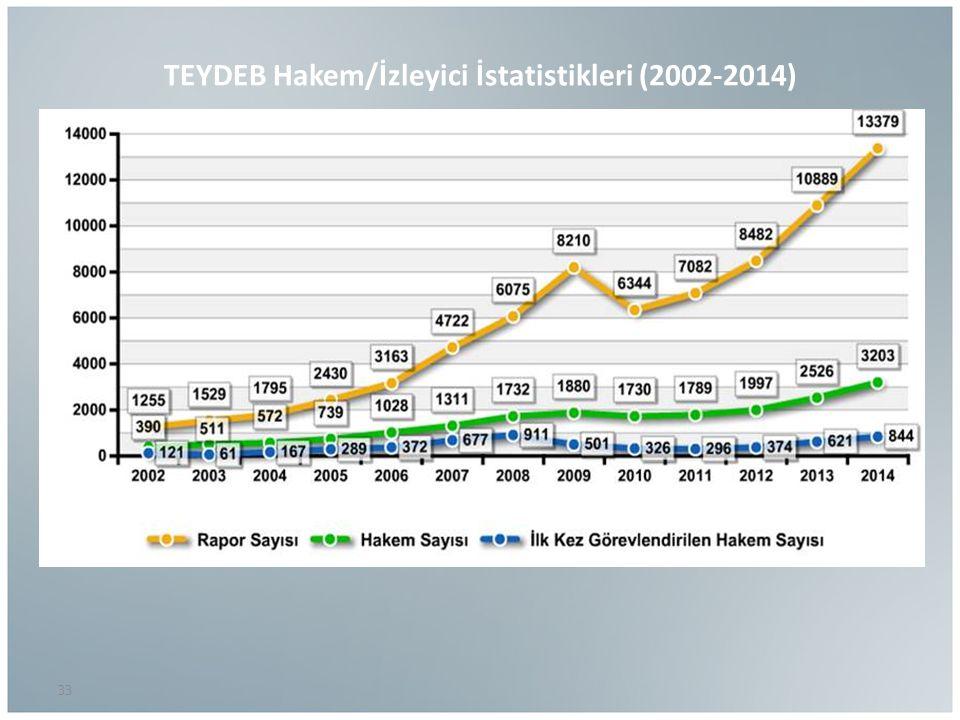 TEYDEB Hakem/İzleyici İstatistikleri (2002-2014) 33