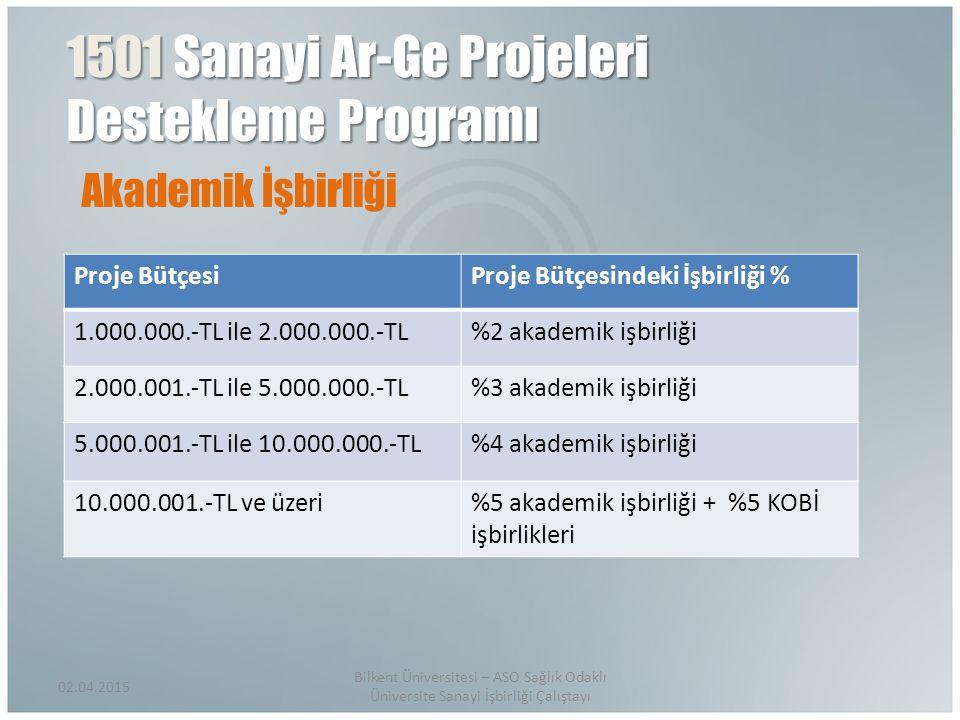 Akademik İşbirliği 02.04.2015 Bilkent Üniversitesi – ASO Sağlık Odaklı Üniversite Sanayi İşbirliği Çalıştayı Proje BütçesiProje Bütçesindeki İşbirliği % 1.000.000.-TL ile 2.000.000.-TL%2 akademik işbirliği 2.000.001.-TL ile 5.000.000.-TL%3 akademik işbirliği 5.000.001.-TL ile 10.000.000.-TL%4 akademik işbirliği 10.000.001.-TL ve üzeri%5 akademik işbirliği + %5 KOBİ işbirlikleri 1501 Sanayi Ar-Ge Projeleri Destekleme Programı