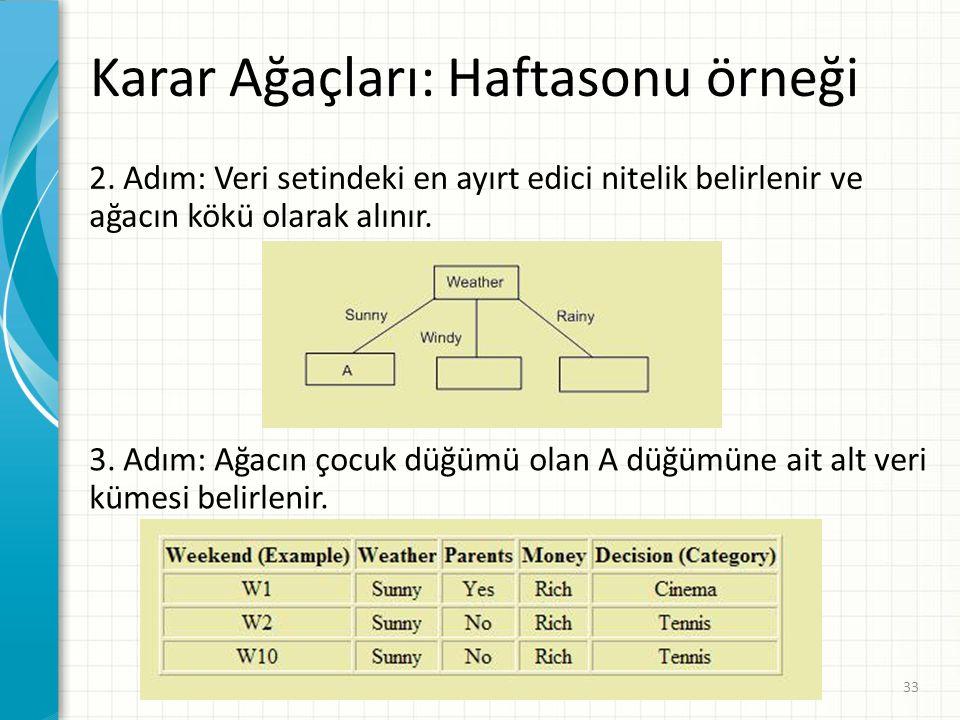 Karar Ağaçları: Haftasonu örneği 2. Adım: Veri setindeki en ayırt edici nitelik belirlenir ve ağacın kökü olarak alınır. 3. Adım: Ağacın çocuk düğümü