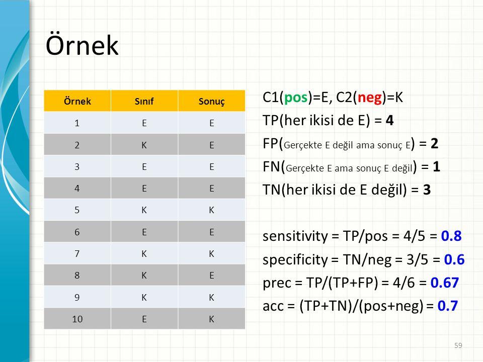 Örnek SınıfSonuç 1EE 2KE 3EE 4EE 5KK 6EE 7KK 8KE 9KK 10EK C1(pos)=E, C2(neg)=K TP(her ikisi de E) = 4 FP( Gerçekte E değil ama sonuç E ) = 2 FN( Gerçe