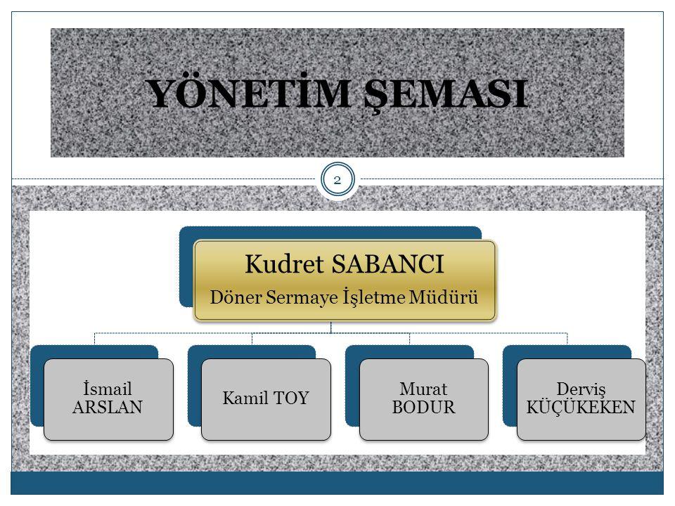 2 YÖNETİM ŞEMASI Kudret SABANCI Döner Sermaye İşletme Müdürü İsmail ARSLAN Kamil TOY Murat BODUR Derviş KÜÇÜKEKEN