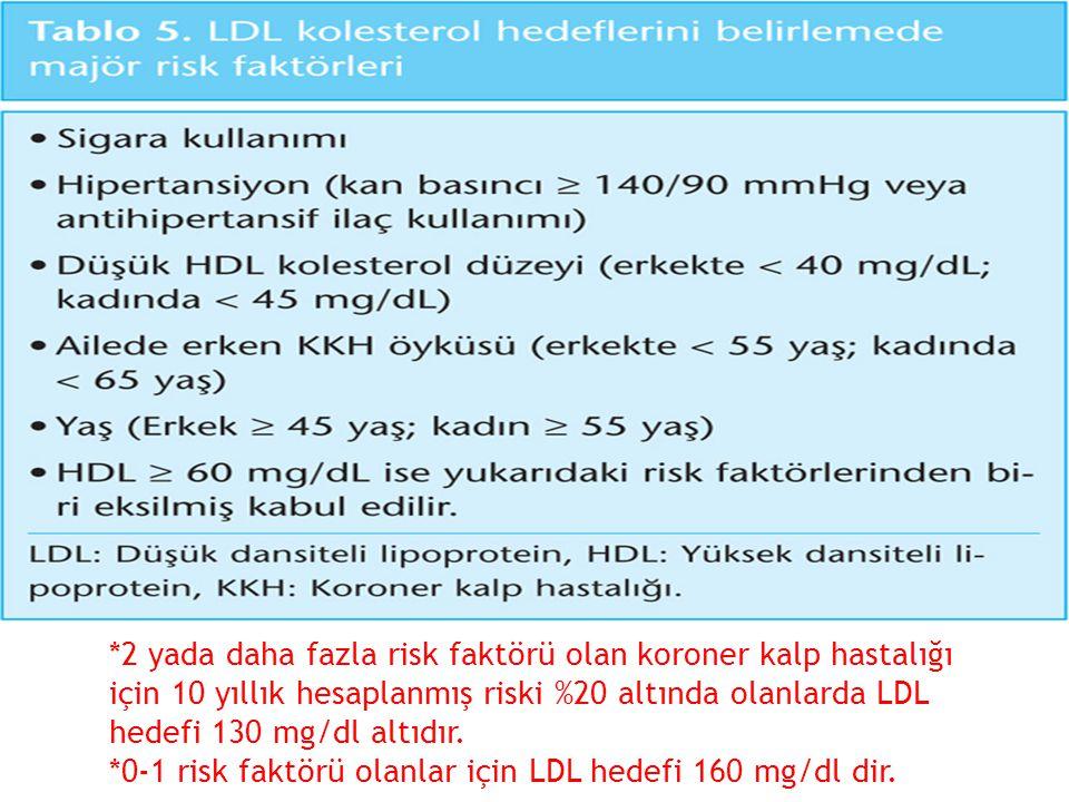*2 yada daha fazla risk faktörü olan koroner kalp hastalığı için 10 yıllık hesaplanmış riski %20 altında olanlarda LDL hedefi 130 mg/dl altıdır. *0-1