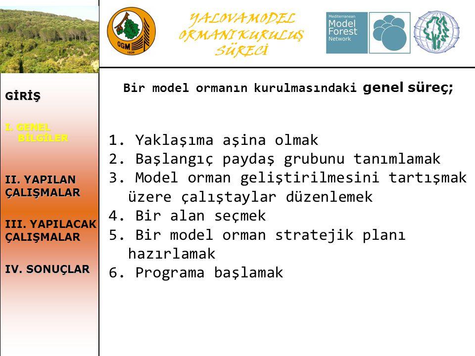 YALOVA MODEL ORMANI KURULU Ş SÜREC İ GİRİŞ I.GENEL I.