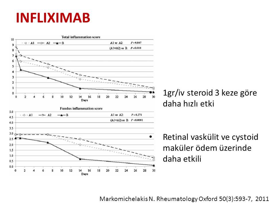 INFLIXIMAB Markomichelakis N. Rheumatology Oxford 50(3):593-7, 2011 1gr/iv steroid 3 keze göre daha hızlı etki Retinal vaskülit ve cystoid maküler öde