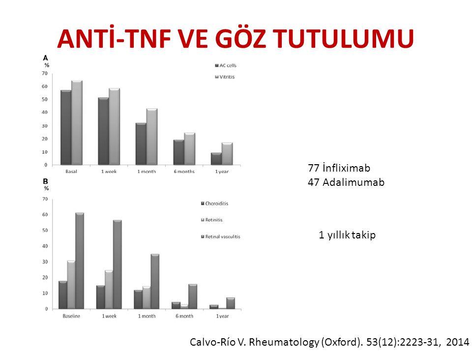 ANTİ-TNF VE GÖZ TUTULUMU 77 İnfliximab 47 Adalimumab 1 yıllık takip Calvo-Río V. Rheumatology (Oxford). 53(12):2223-31, 2014