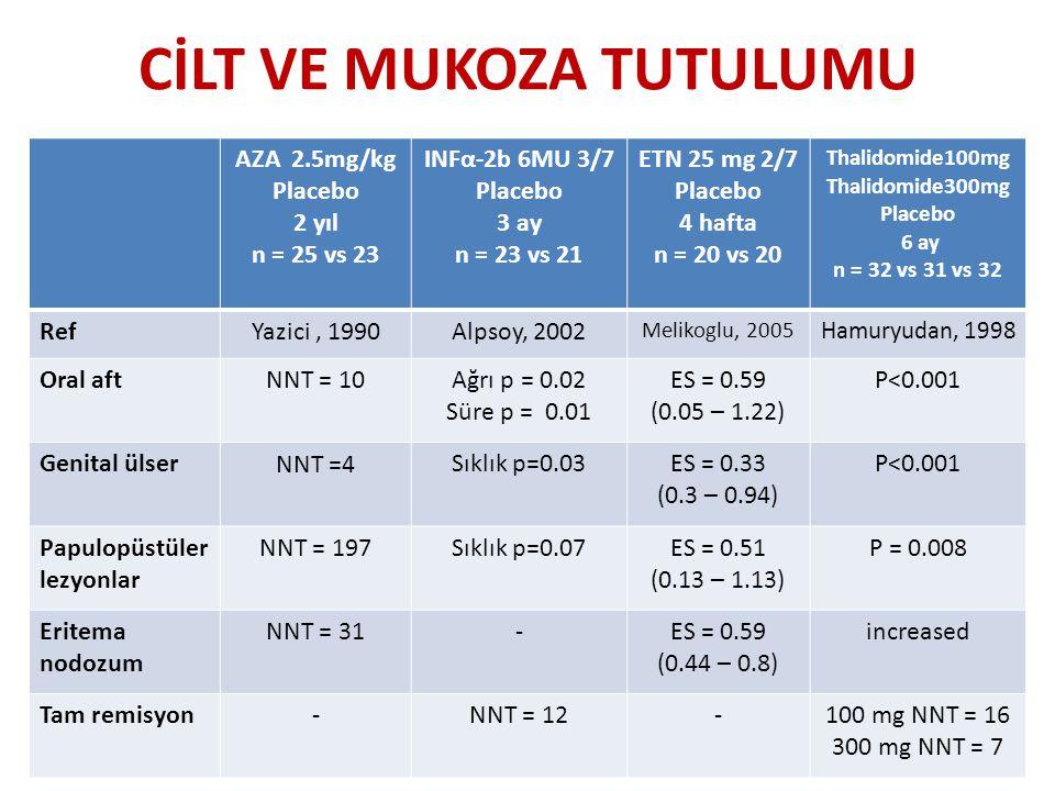 CİLT VE MUKOZA TUTULUMU AZA 2.5mg/kg Placebo 2 yıl n = 25 vs 23 INFα-2b 6MU 3/7 Placebo 3 ay n = 23 vs 21 ETN 25 mg 2/7 Placebo 4 hafta n = 20 vs 20 T