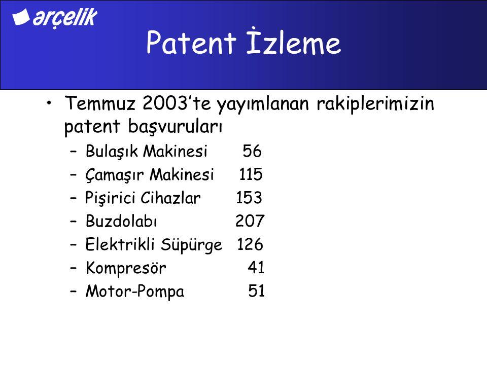 Patent İzleme Temmuz 2003'te yayımlanan rakiplerimizin patent başvuruları –Bulaşık Makinesi 56 –Çamaşır Makinesi 115 –Pişirici Cihazlar 153 –Buzdolabı