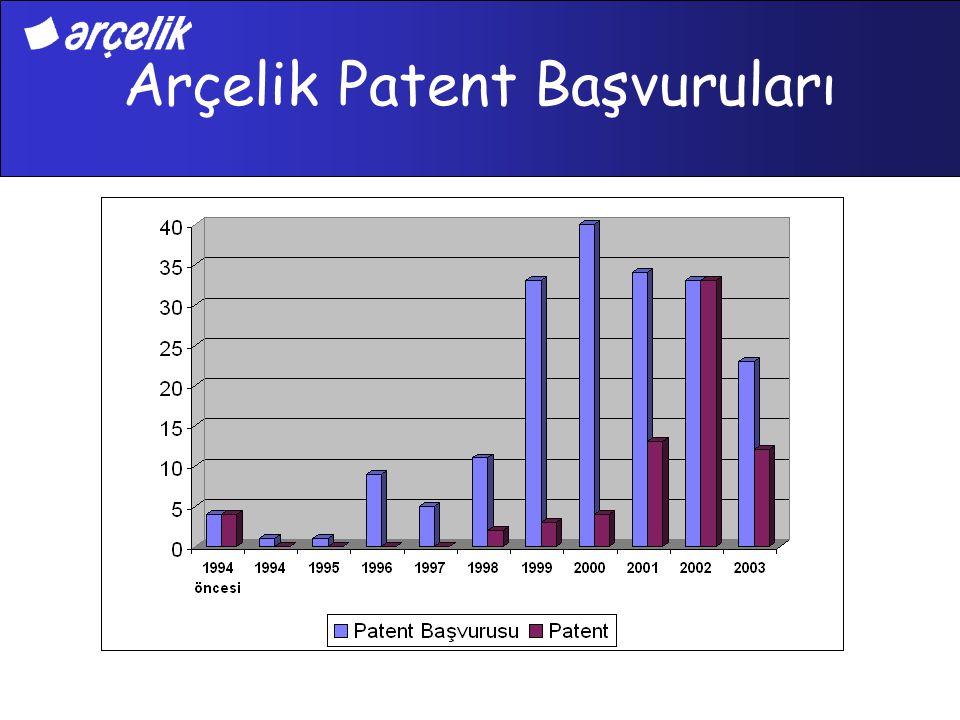 Arçelik Patent Başvuruları