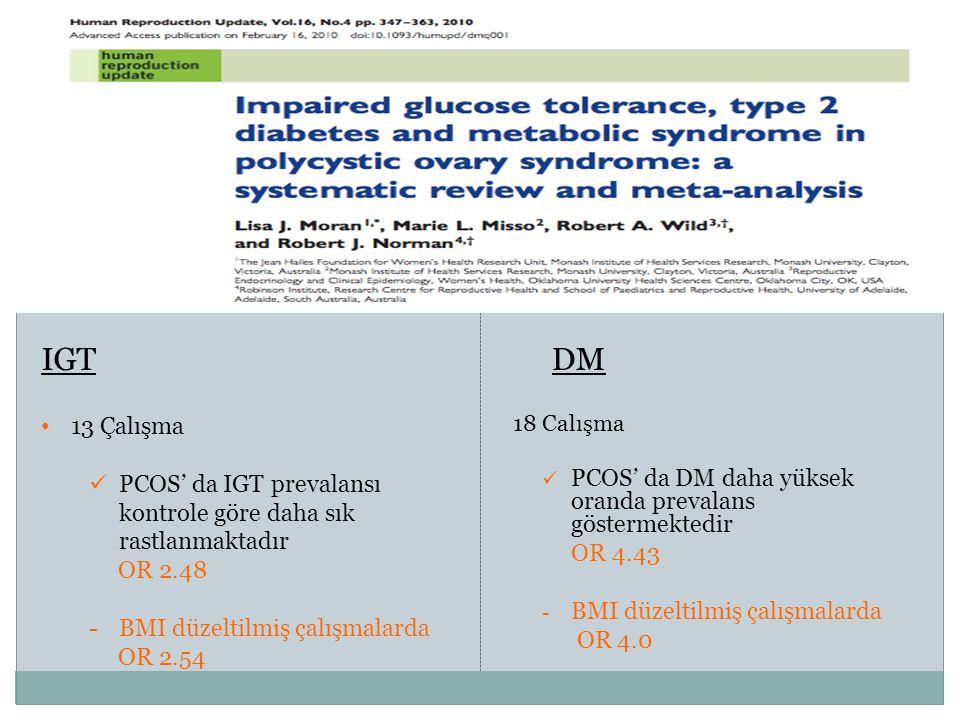 IGT IGT DM DM 18 Calışma PCOS' da DM daha yüksek oranda prevalans göstermektedir OR 4.43 - BMI düzeltilmiş çalışmalarda OR 4.0 13 Çalışma PCOS' da IGT