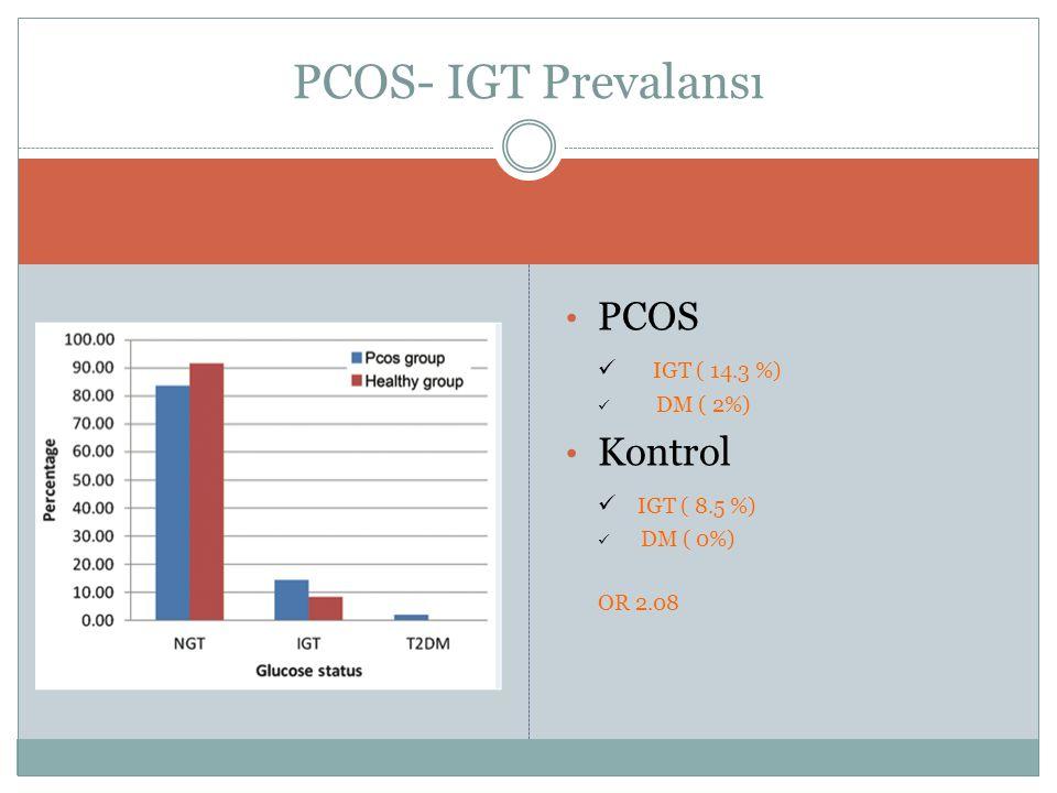 PCOS IGT ( 14.3 %) DM ( 2%) Kontrol IGT ( 8.5 %) DM ( 0%) OR 2.08 PCOS- IGT Prevalansı