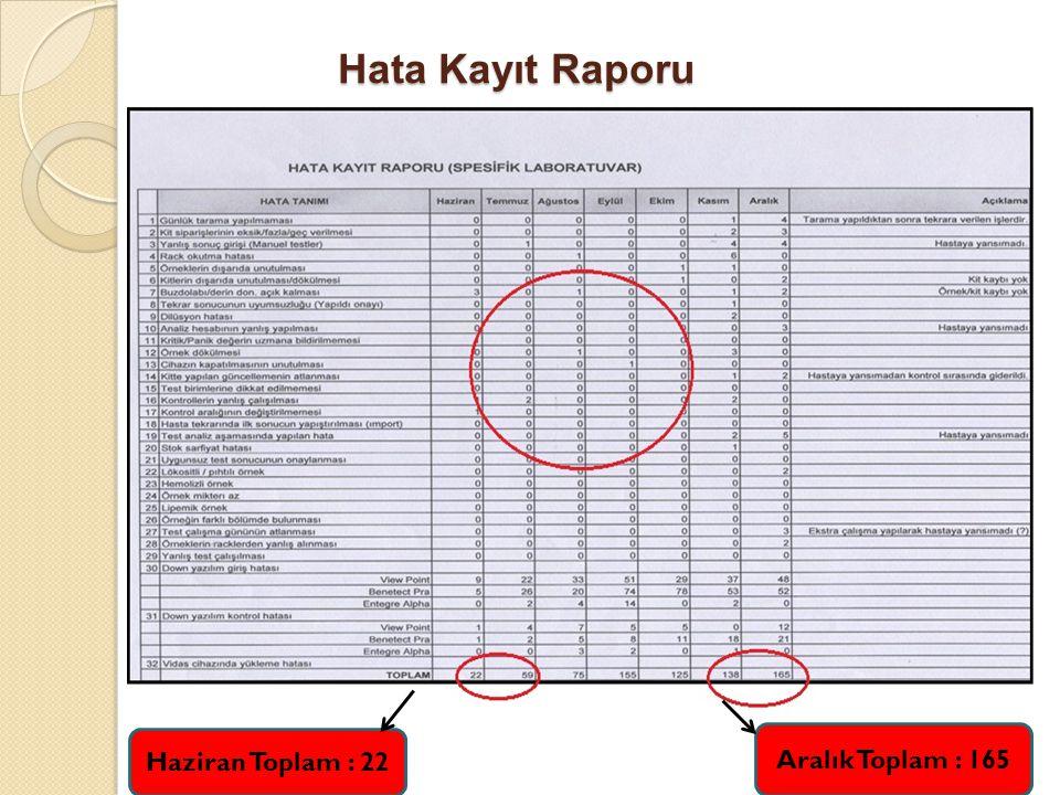 Hata Kayıt Raporu Haziran Toplam : 22 Aralık Toplam : 165