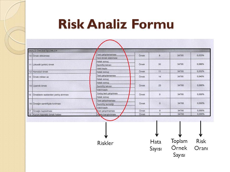 Risk Analiz Formu Riskler Hata Sayısı Toplam Örnek Sayısı Risk Oranı
