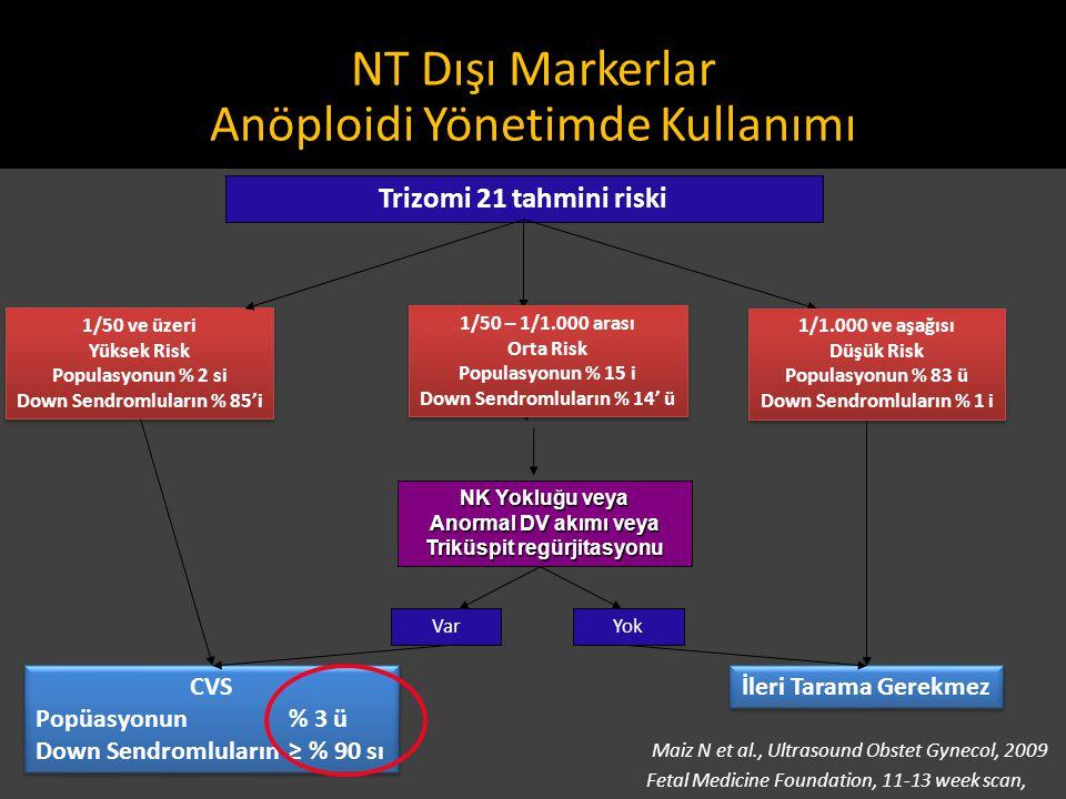Trizomi 21 tahmini riski 1/50 ve üzeri Yüksek Risk Populasyonun % 2 si Down Sendromluların % 85'i 1/50 ve üzeri Yüksek Risk Populasyonun % 2 si Down S