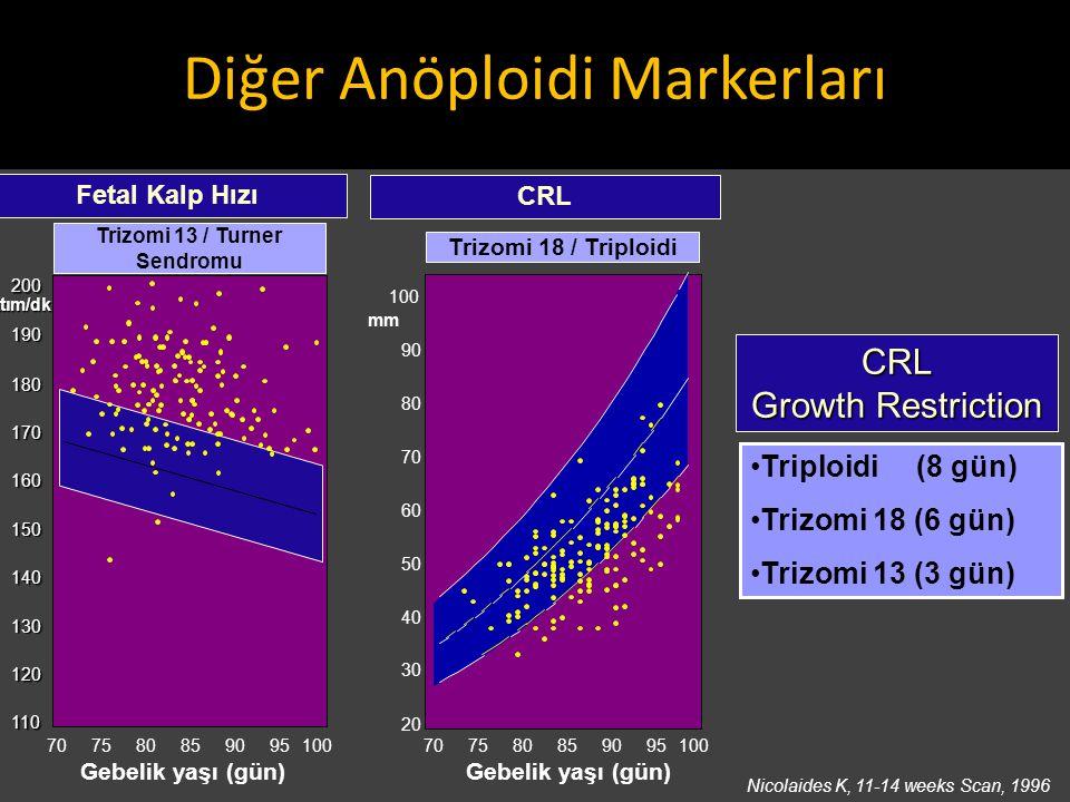 Diğer Anöploidi Markerları CRL Growth Restriction Triploidi (8 gün) Trizomi 18 (6 gün) Trizomi 13 (3 gün) Nicolaides K, 11-14 weeks Scan, 1996