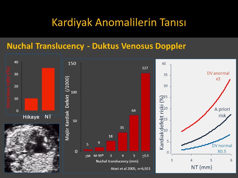 M-95 th 345>5.5 Nuchal translucency (mm) Majör Kardiak Defekt (/1000) <M<M 127 64 35 18 9 5 0 50 100 150 Atzei et al 2005, n=6,921 Hikaye NT Detection