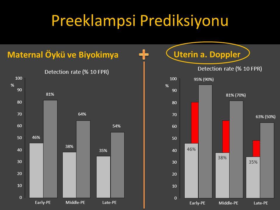 Early-PELate-PE 0 10 20 30 40 50 60 70 80 90 100 % 46% Middle-PE 38% 35% 95% (90%) 81% (70%) 63% (50%) Maternal Öykü ve Biyokimya Early-PELate-PE Dete