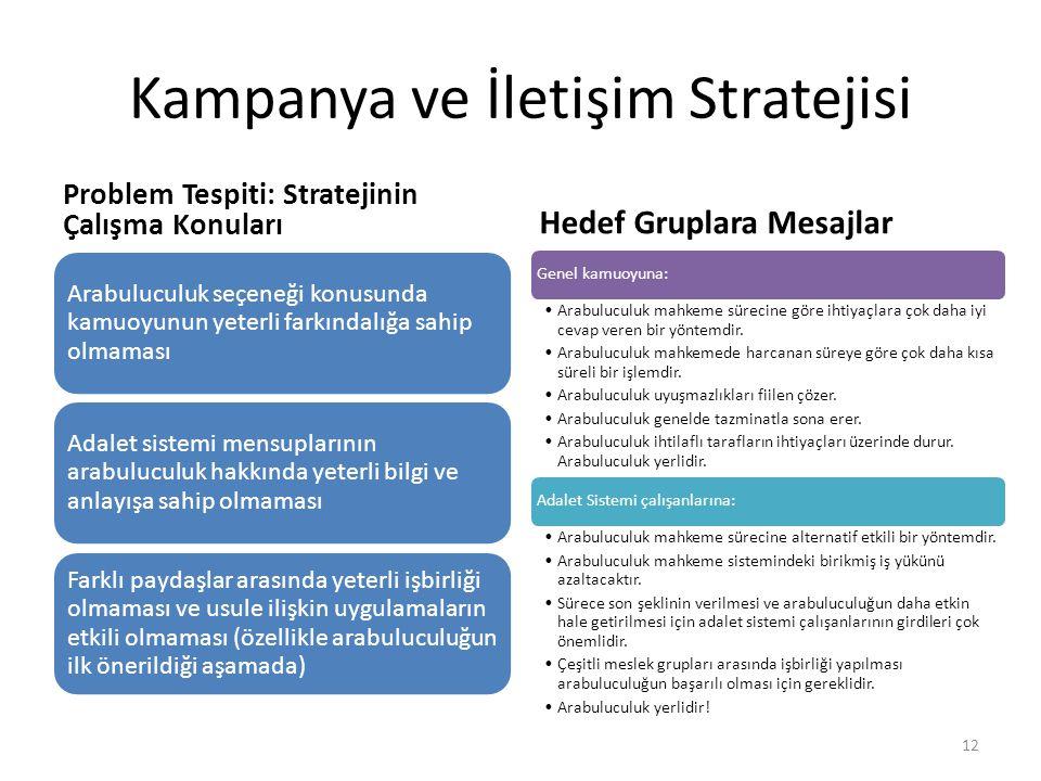 Kampanya ve İletişim Stratejisi Problem Tespiti: Stratejinin Çalışma Konuları Arabuluculuk seçeneği konusunda kamuoyunun yeterli farkındalığa sahip ol